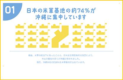 日本の米軍基地の約74%が沖縄に集中しています
